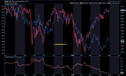 SPX yields
