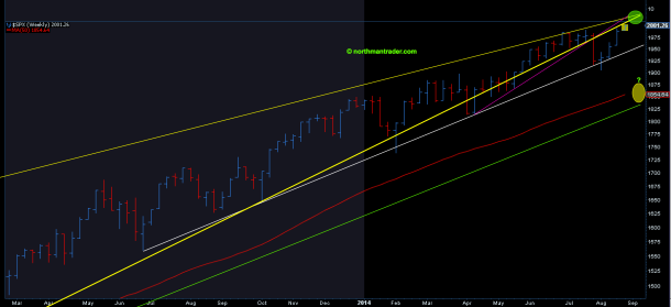 SPX weekly close
