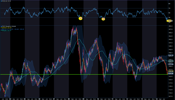 FXE weekly