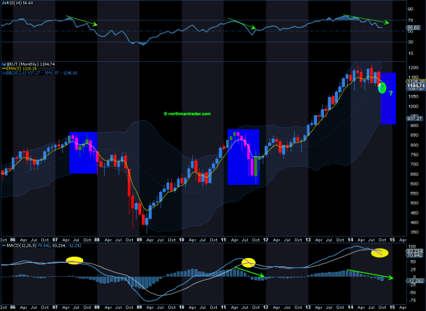 RUT monthly