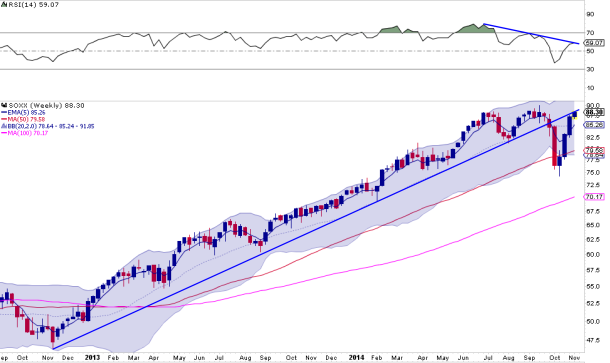 SOXX weekly
