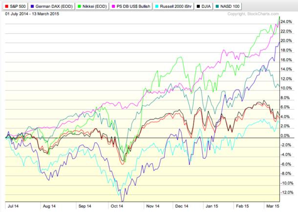 Markets July