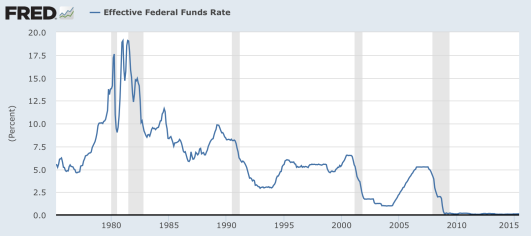 Funds rate
