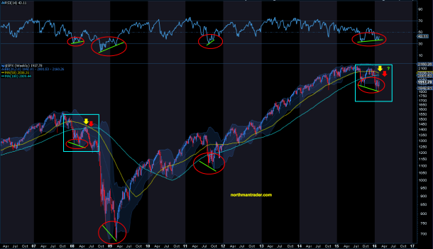 $SPX structure