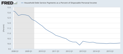 household debt payments