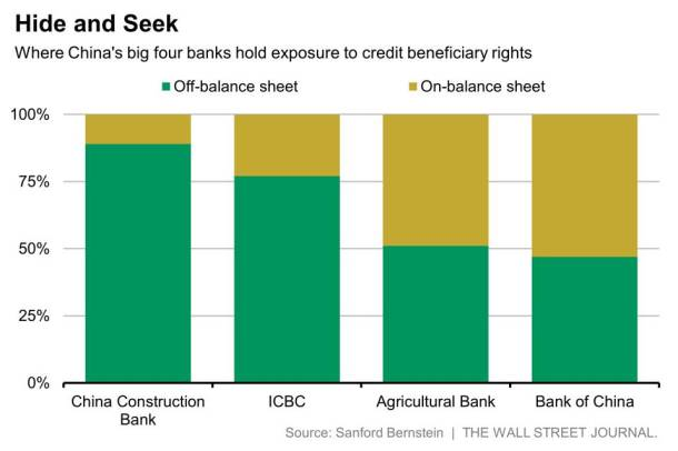 China bank exposure