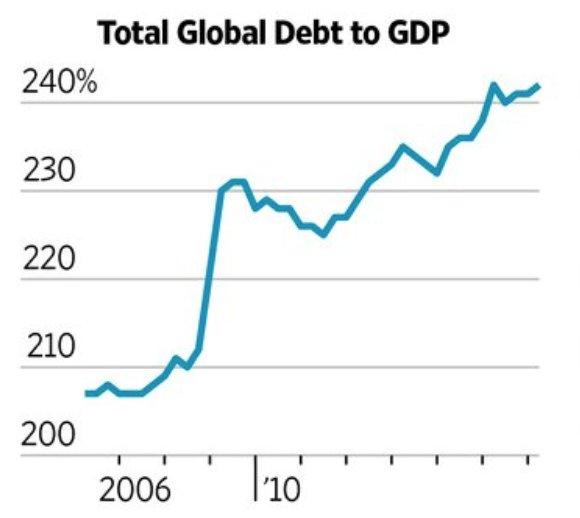 GDP debt g