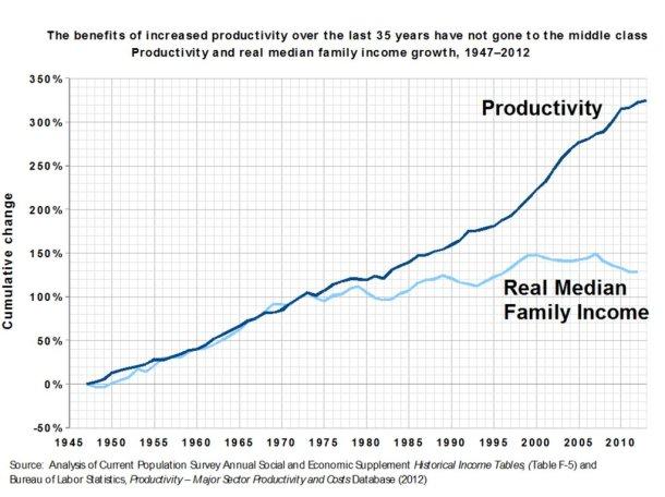 income productivity