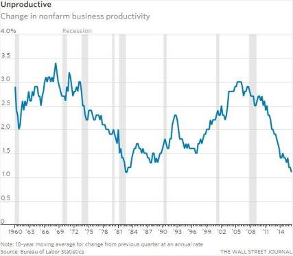 productivity1.jpg?w=427&h=373