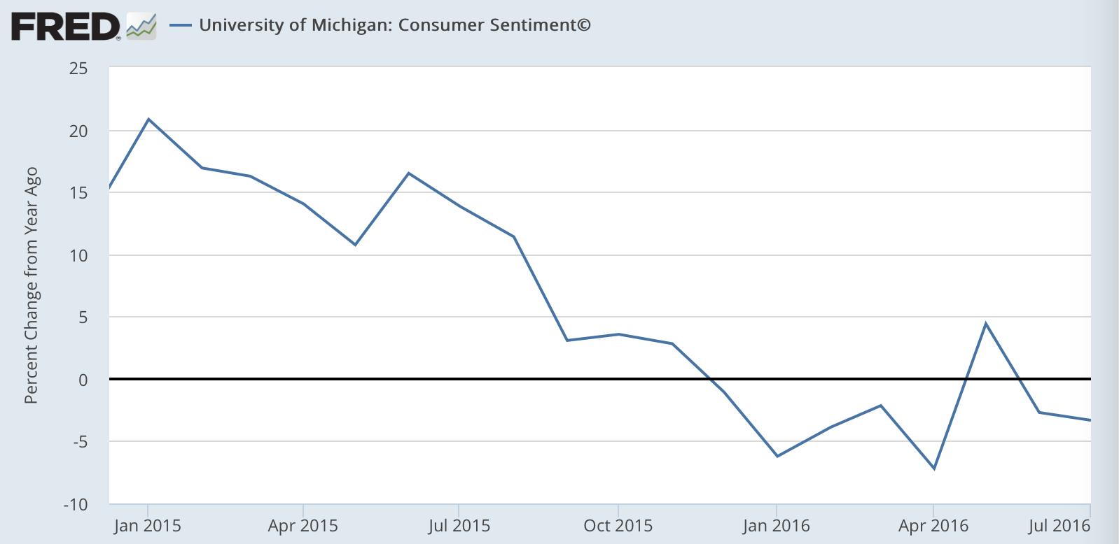 Bulls will tell you: Don't worry, consumer credit is at all time ...