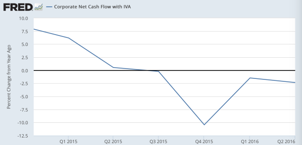 corp net cash flow
