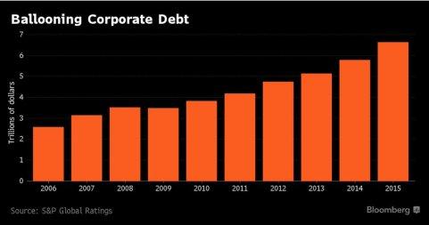 corporate-debt