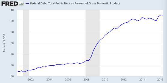 debt-to-gdp
