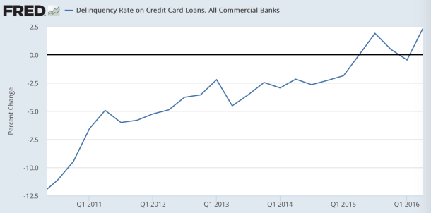 delinquency on credit card loans