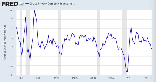 gross-private-investment