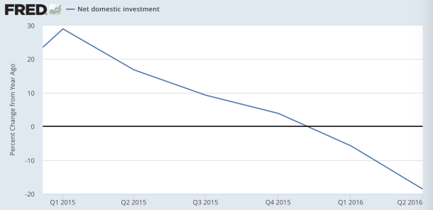 net domestic investment