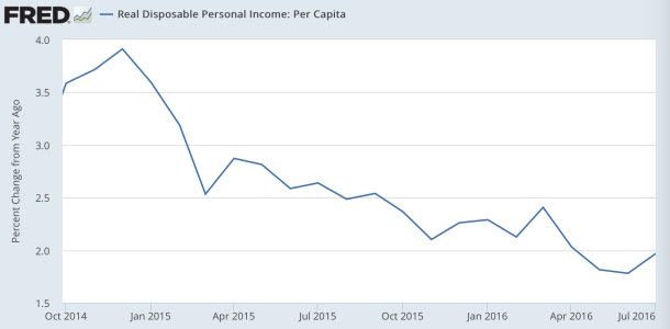 real disposable income per capita