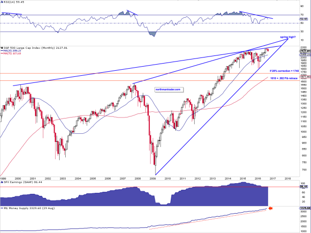 spx-big-picture
