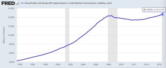 household-credit